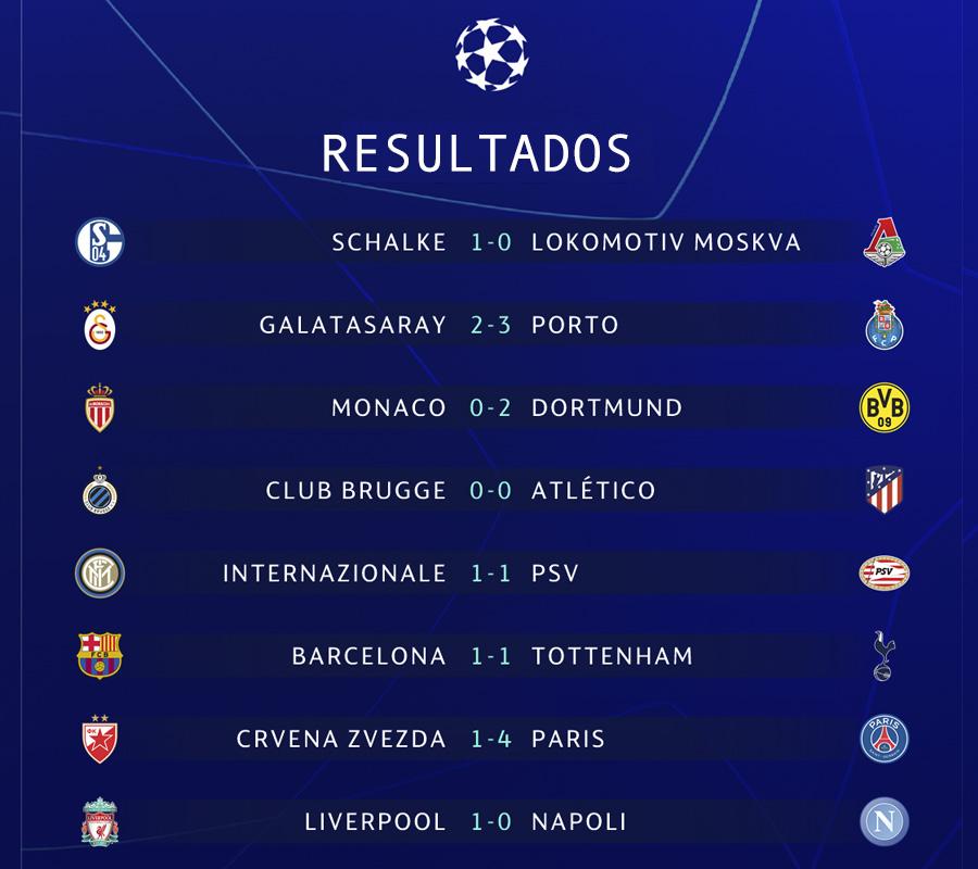 Resultados del martes de UEFA Champions League